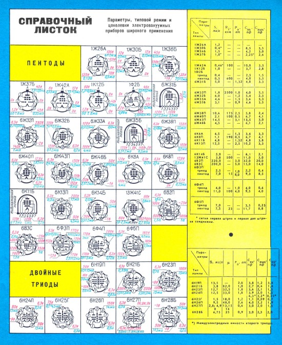 Справочник по радиолампам