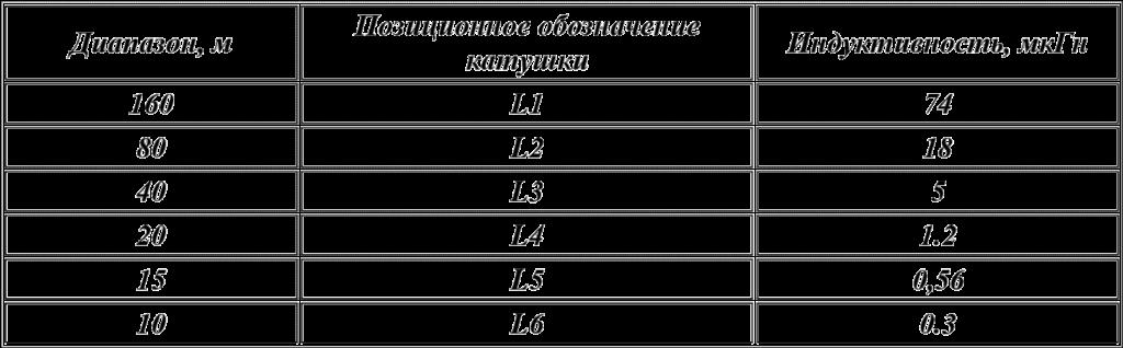 таблитца индуктивностей