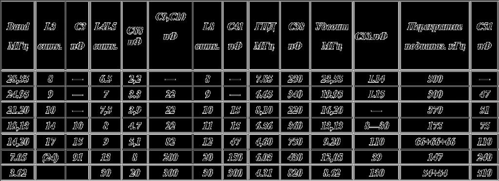 таблитца намоточных данных рубина
