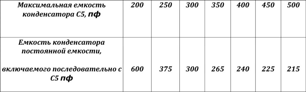 таблитца конденсаторов