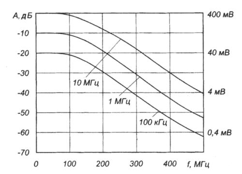 график генератора меток