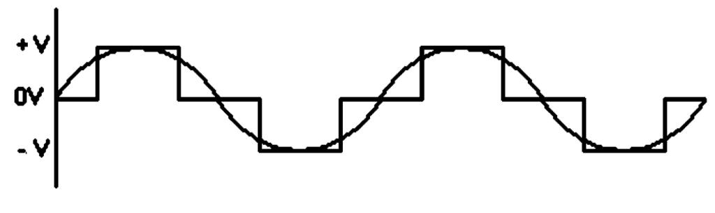 график формирования выходного напряжения