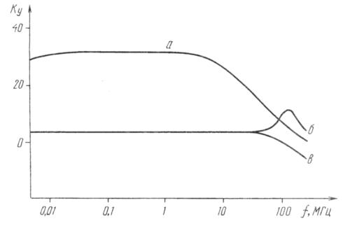 график полосы пропускания антены