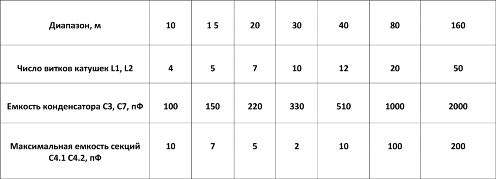 таблица данных усилителя