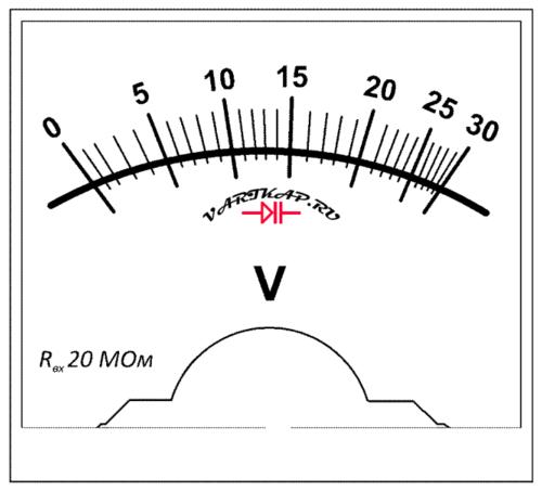 Пример шкалы