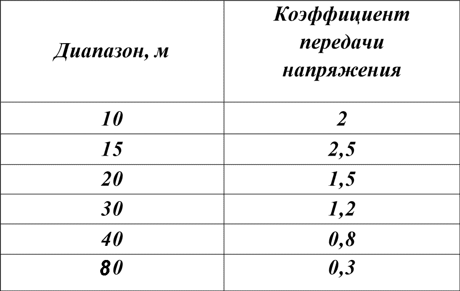 снижение коэффициента передачи