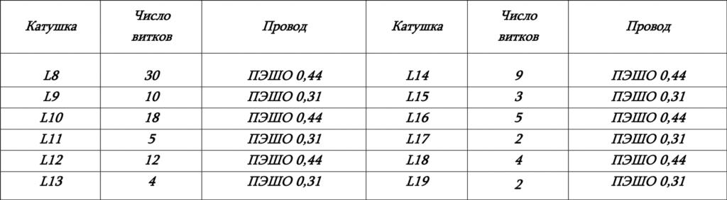 Число витков катушек
