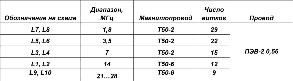 Намоточные данные катушек ФНЧ