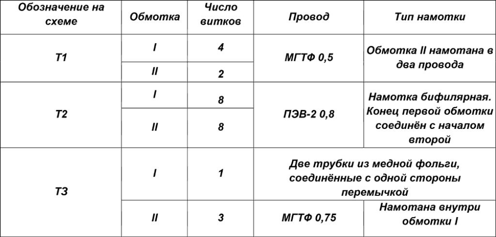 Данные трансформаторов Т1—ТЗ