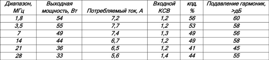Окончательно измеренные параметры усилителя