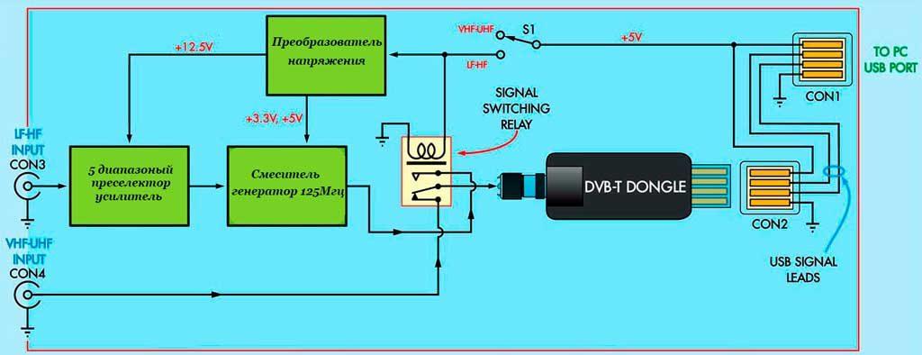 SDR конвертер к USB DVB-T