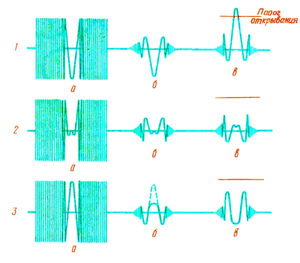 формирование центральной мигающей метки
