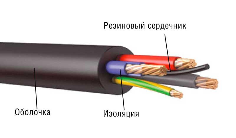 КГ кабель гибкий