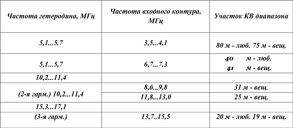 Расчетные соотношения частот