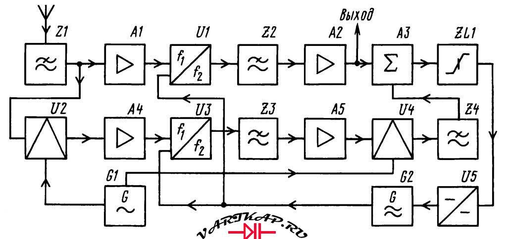 Синхронный гетеродинный приемник УКВ