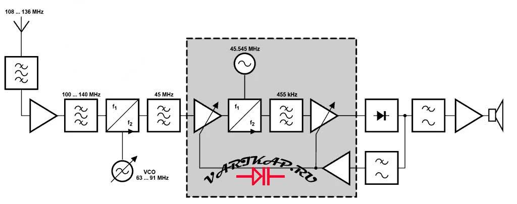 блок-схема классическая схема радиоприемника