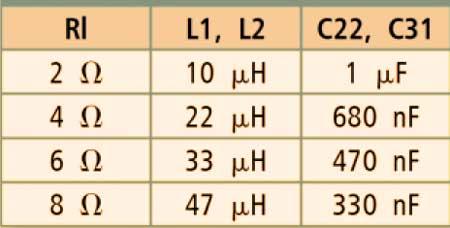 В таблице показано значения элементов