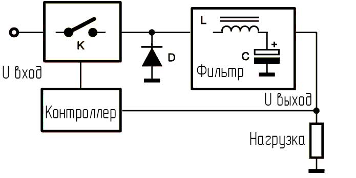 Импульсный стабилизатор на 12В 10-20А