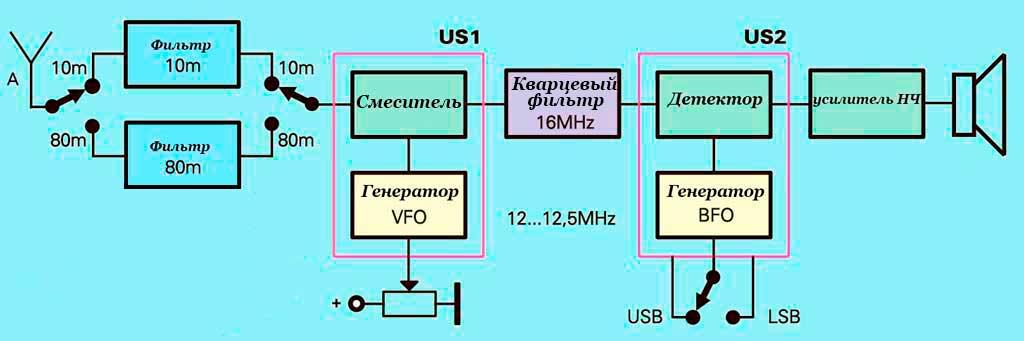 Радиолюбительский SSB приемник на 80 и 10 метров