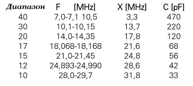таблица диапазонов частот